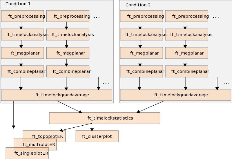 Figure 1. Pipeline of statistical testing