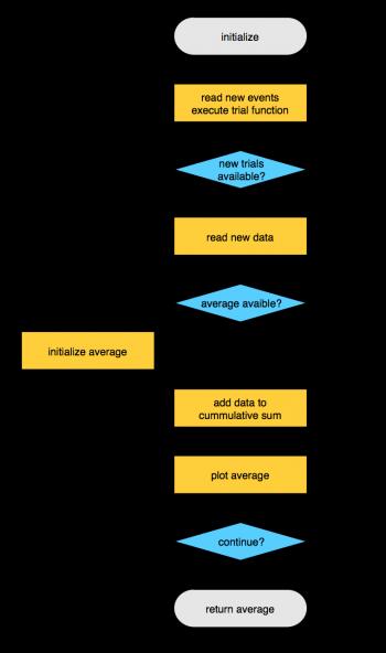 example:ft_realtime_average [FieldTrip]