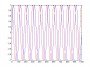 tutorial:fourier:sincos.png