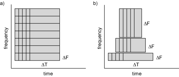 """Figure 1; Time and frequency smoothing. (a) For a fixed length time window the time and frequency smoothing remains fixed. (b) For time windows that decrease with frequency, the temporal smoothing decreases and the frequency smoothing increases."""